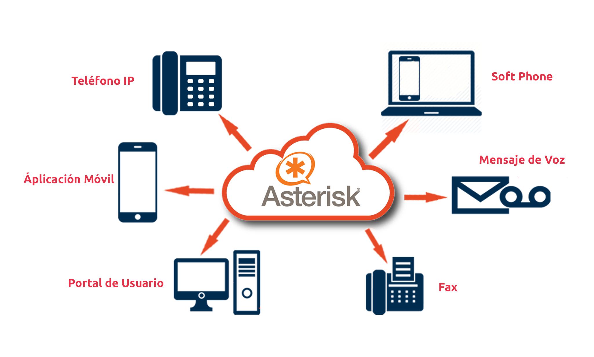 aplicación asterisk y dispositivos VoIP